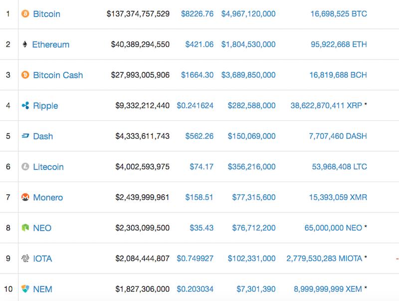 時価総額Top10に入っている仮想通貨