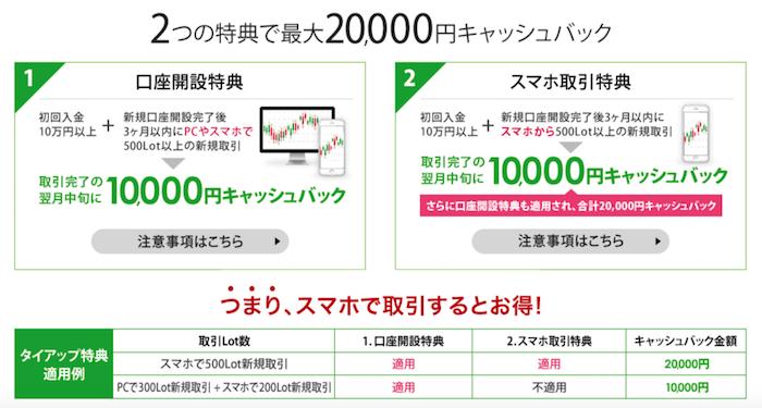 最大20,000円のキャッシュバック